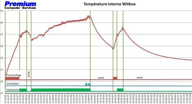 Regulation temp Witbox2.JPG
